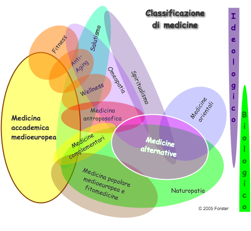 classificazionemedicine