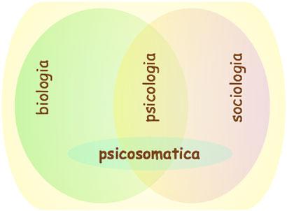 psicosomatica